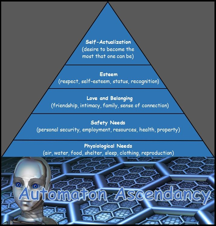 Graphical representation of Maslow's Hierarchy of Needs model. The model is explained in the text.